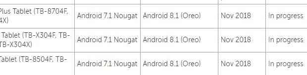 Lenovo Tab 8 plus and Tab 10 plus to get Android 8 - OREO!